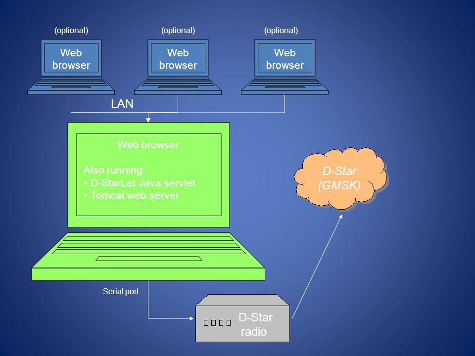 LAN D-Star (GMSK) D-Star radio Web browser Web browser Web browser