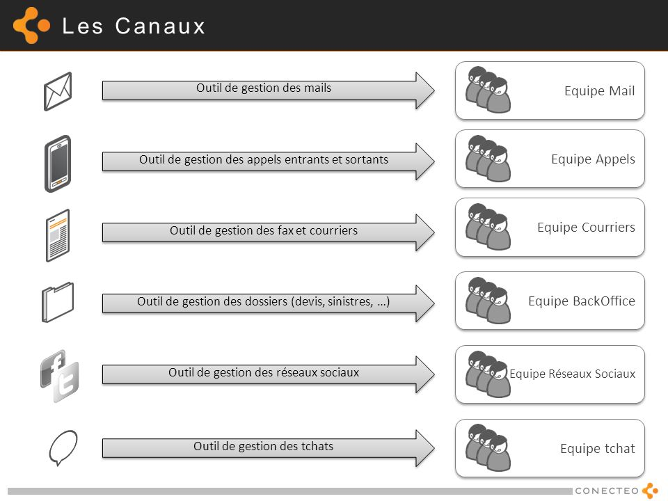 Les Canaux Equipe Mail Equipe Appels Equipe Courriers