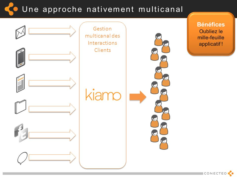 Une approche nativement multicanal