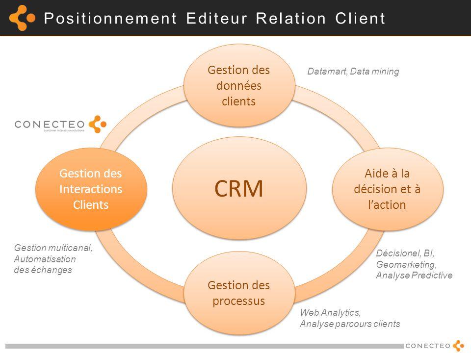 Positionnement Editeur Relation Client