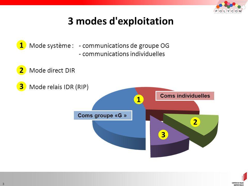 3 modes d exploitation 1. Mode système : - communications de groupe OG. - communications individuelles.