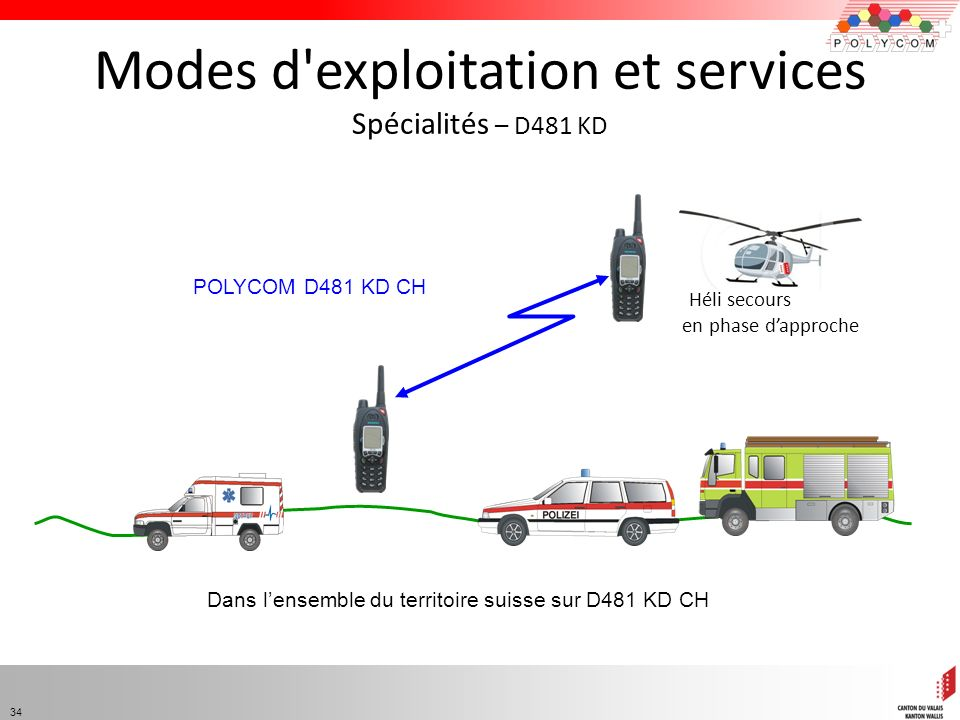 Modes d exploitation et services Spécialités – D481 KD