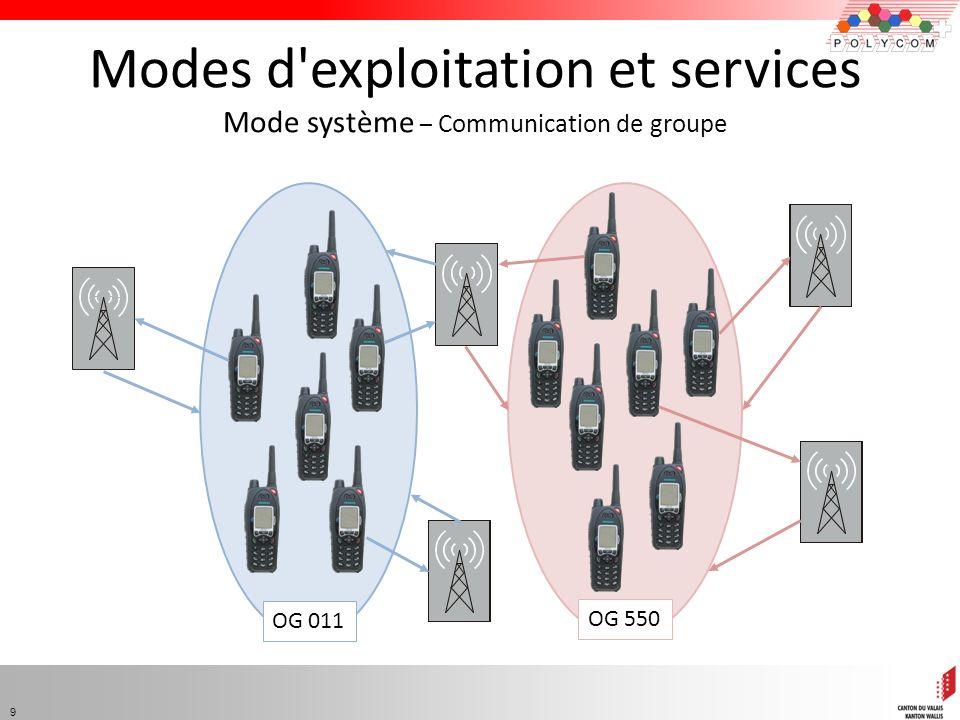 Modes d exploitation et services Mode système – Communication de groupe
