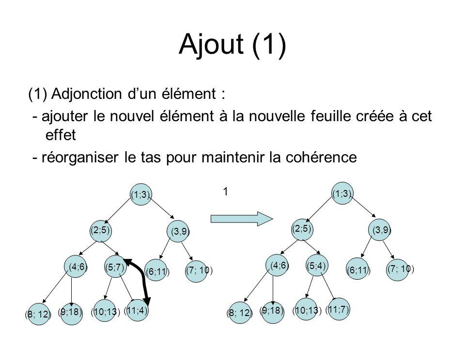 Ajout (1) (1) Adjonction d'un élément :