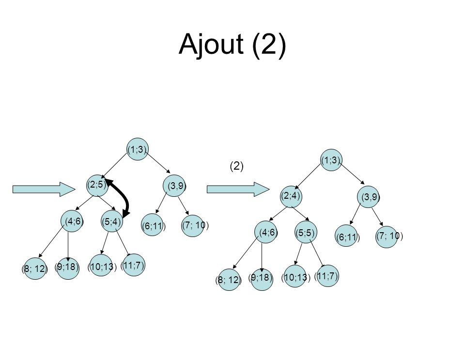 Ajout (2) (2) (1;3) (3,9) (2;5) (4;6) (5;4) (6;11) (7; 10) (8; 12)