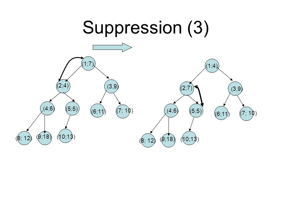 Suppression (3) (1;7) (1;4) (2;4) (3,9) (2;7) (3,9) (4;6) (5;5) (6;11)