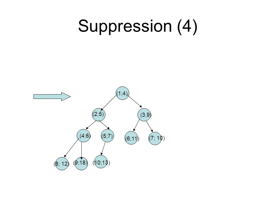 Suppression (4) (1;4) (2;5) (3,9) (4;6) (5;7) (6;11) (7; 10) (8; 12)