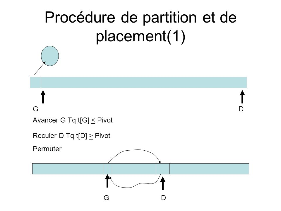 Procédure de partition et de placement(1)