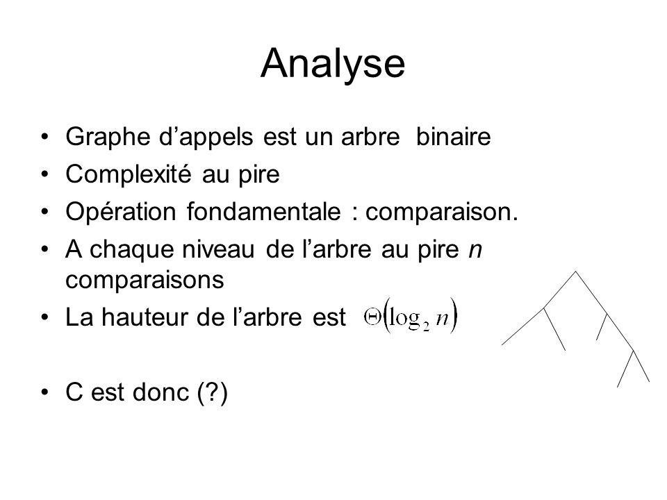 Analyse Graphe d'appels est un arbre binaire Complexité au pire