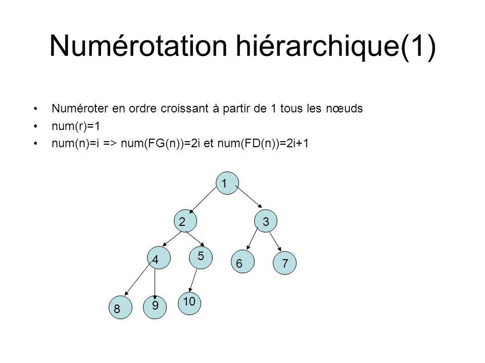 Numérotation hiérarchique(1)