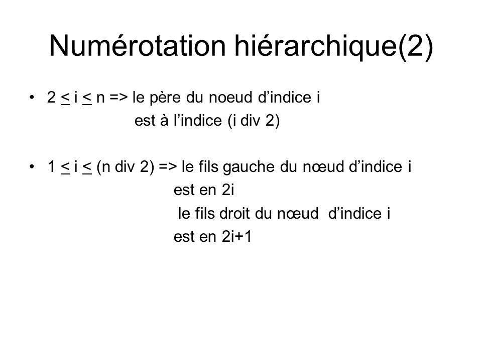 Numérotation hiérarchique(2)