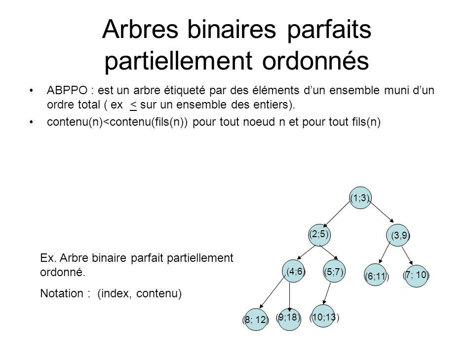 Arbres binaires parfaits partiellement ordonnés
