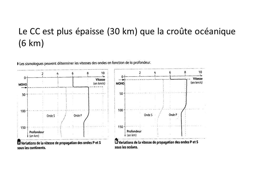 Le CC est plus épaisse (30 km) que la croûte océanique (6 km)