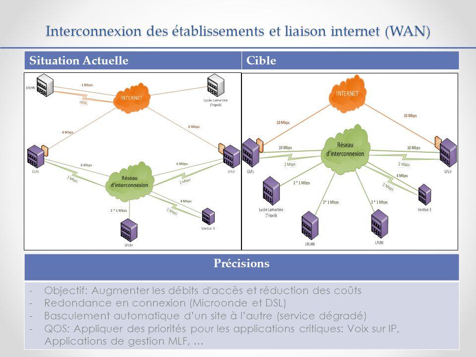 Interconnexion des établissements et liaison internet (WAN)