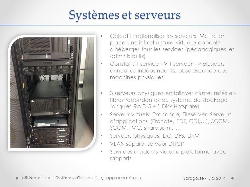 Systèmes et serveurs