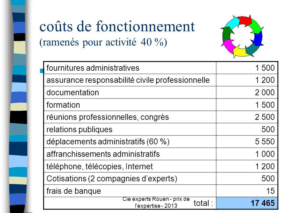 coûts de fonctionnement (ramenés pour activité 40 %)