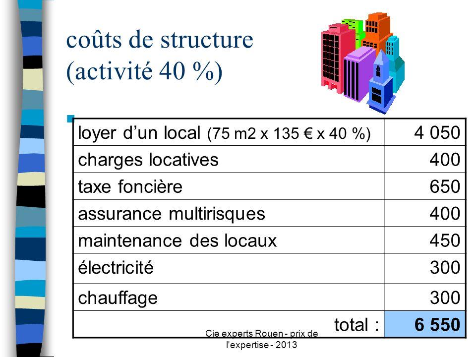 coûts de structure (activité 40 %)