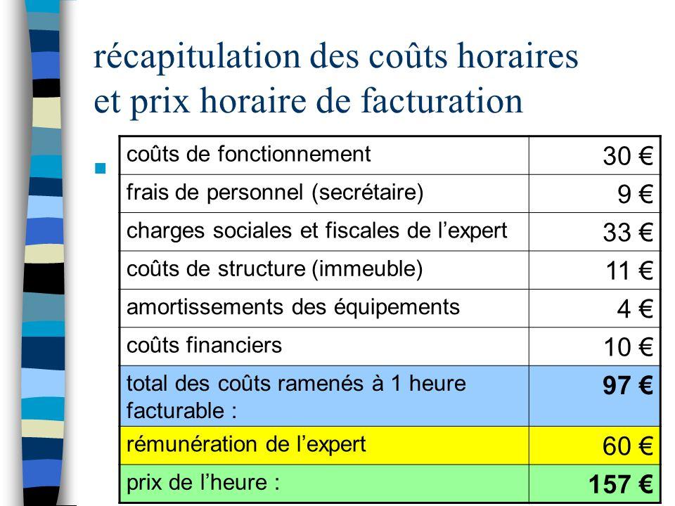 récapitulation des coûts horaires et prix horaire de facturation