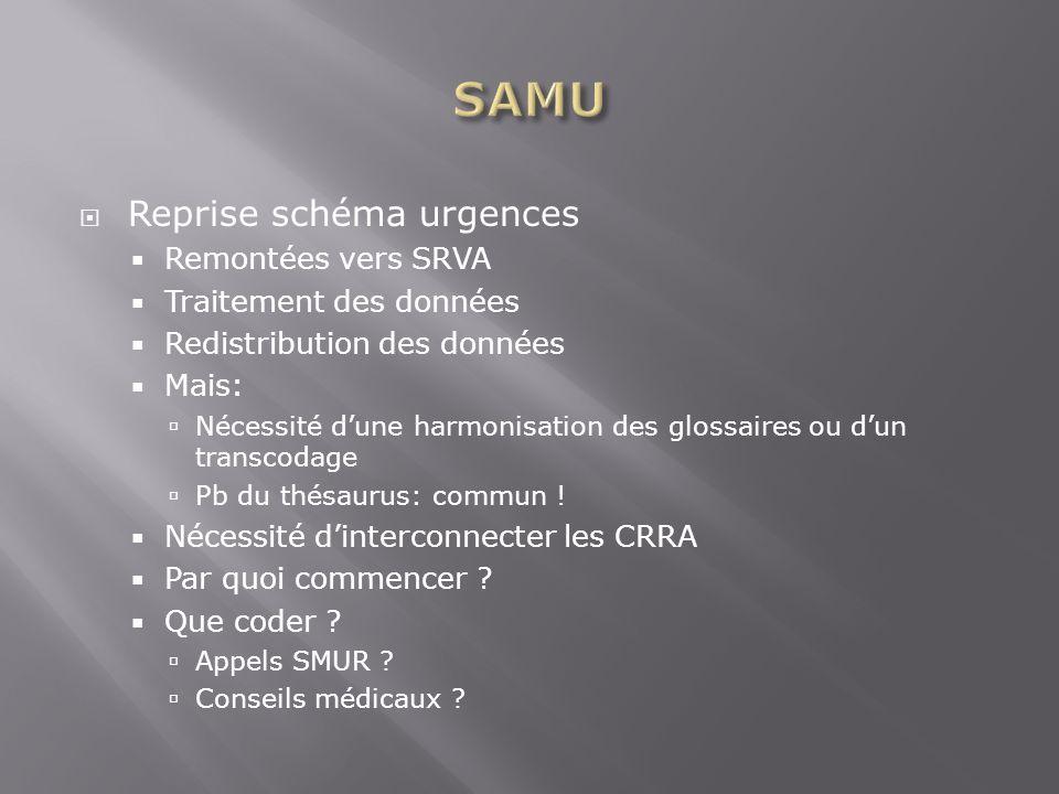 SAMU Reprise schéma urgences Remontées vers SRVA