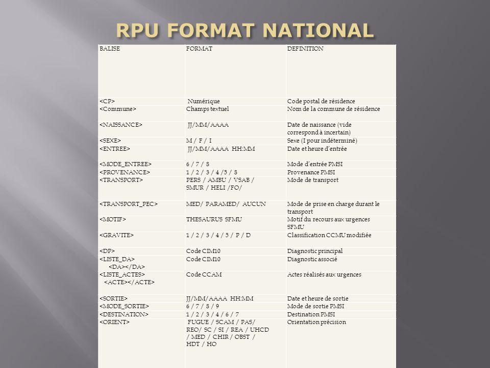 RPU FORMAT NATIONAL BALISE FORMAT DEFINITION <CP> Numérique