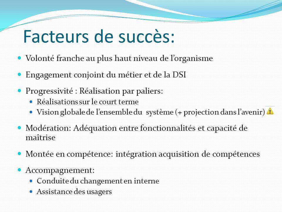 Facteurs de succès: Volonté franche au plus haut niveau de l'organisme