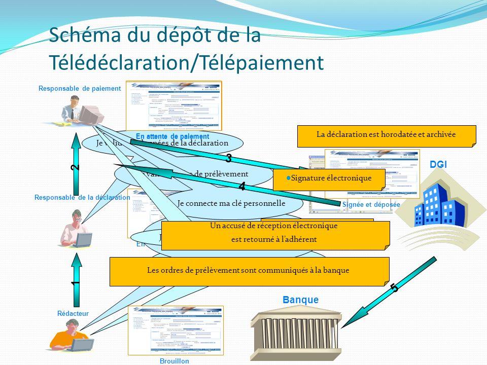 Schéma du dépôt de la Télédéclaration/Télépaiement
