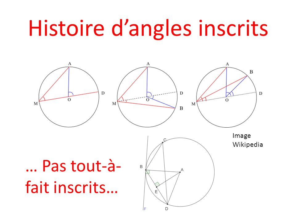 Histoire d'angles inscrits