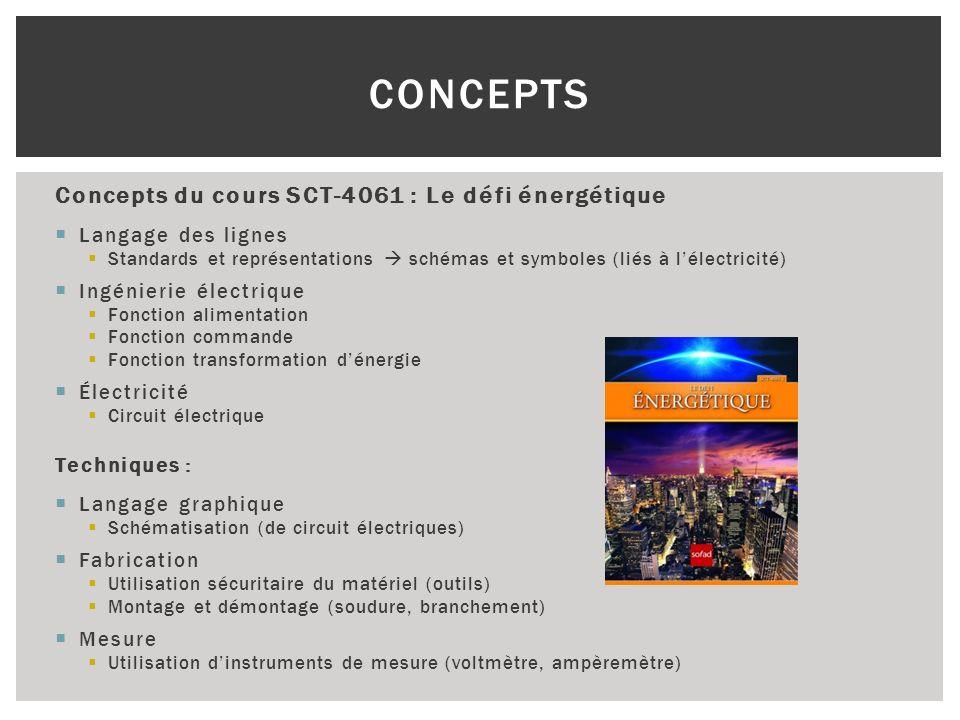 Concepts Concepts du cours SCT-4061 : Le défi énergétique