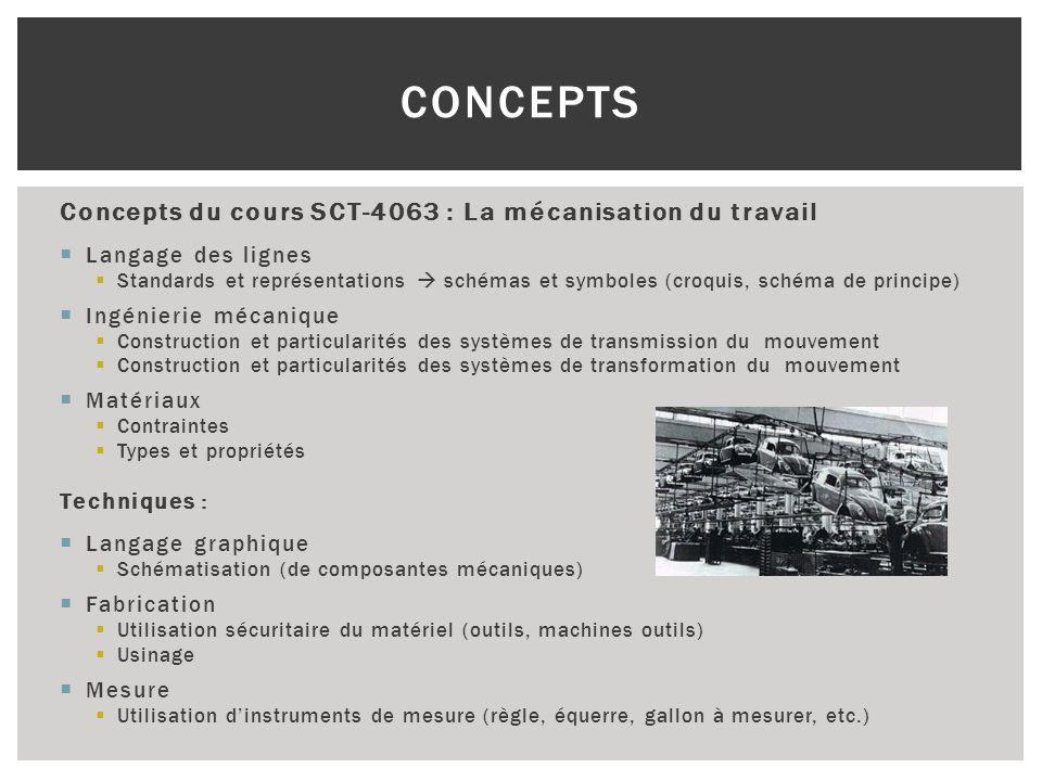 Concepts Concepts du cours SCT-4063 : La mécanisation du travail