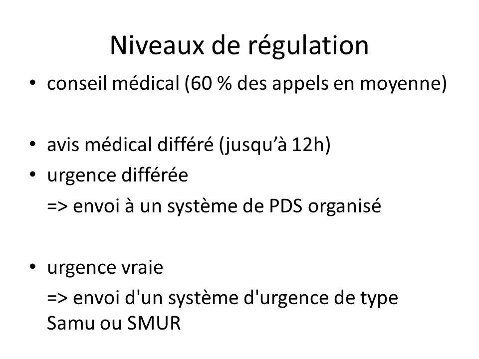 Niveaux de régulation conseil médical (60 % des appels en moyenne)