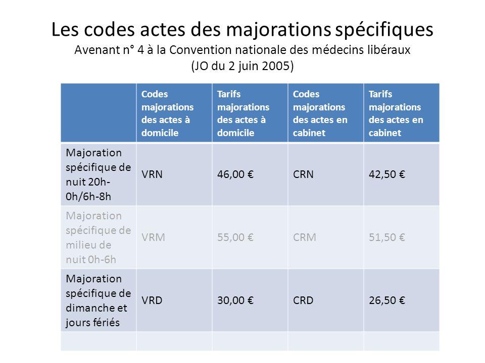Les codes actes des majorations spécifiques Avenant n° 4 à la Convention nationale des médecins libéraux (JO du 2 juin 2005)
