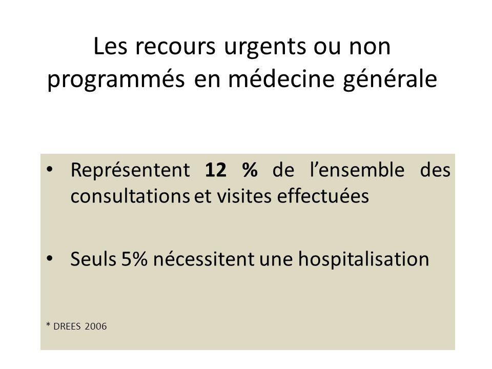 Les recours urgents ou non programmés en médecine générale