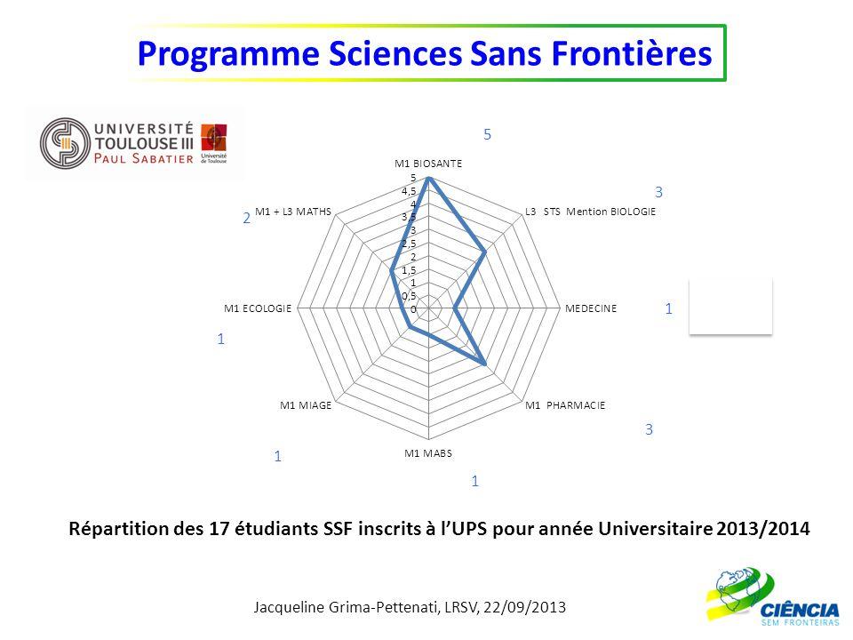 5 3 1 Répartition des 17 étudiants SSF inscrits à l'UPS pour année Universitaire 2013/2014