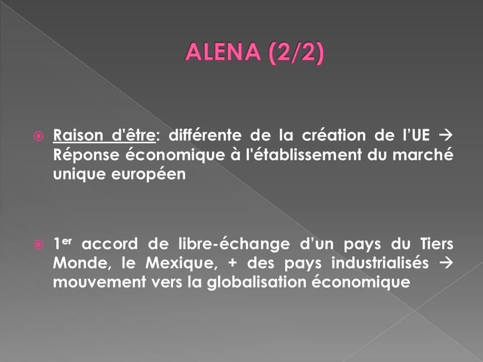 ALENA (2/2) Raison d être: différente de la création de l'UE  Réponse économique à l établissement du marché unique européen.