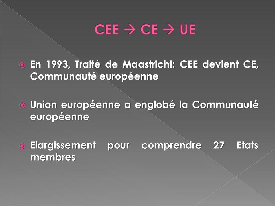 CEE  CE  UE En 1993, Traité de Maastricht: CEE devient CE, Communauté européenne. Union européenne a englobé la Communauté européenne.