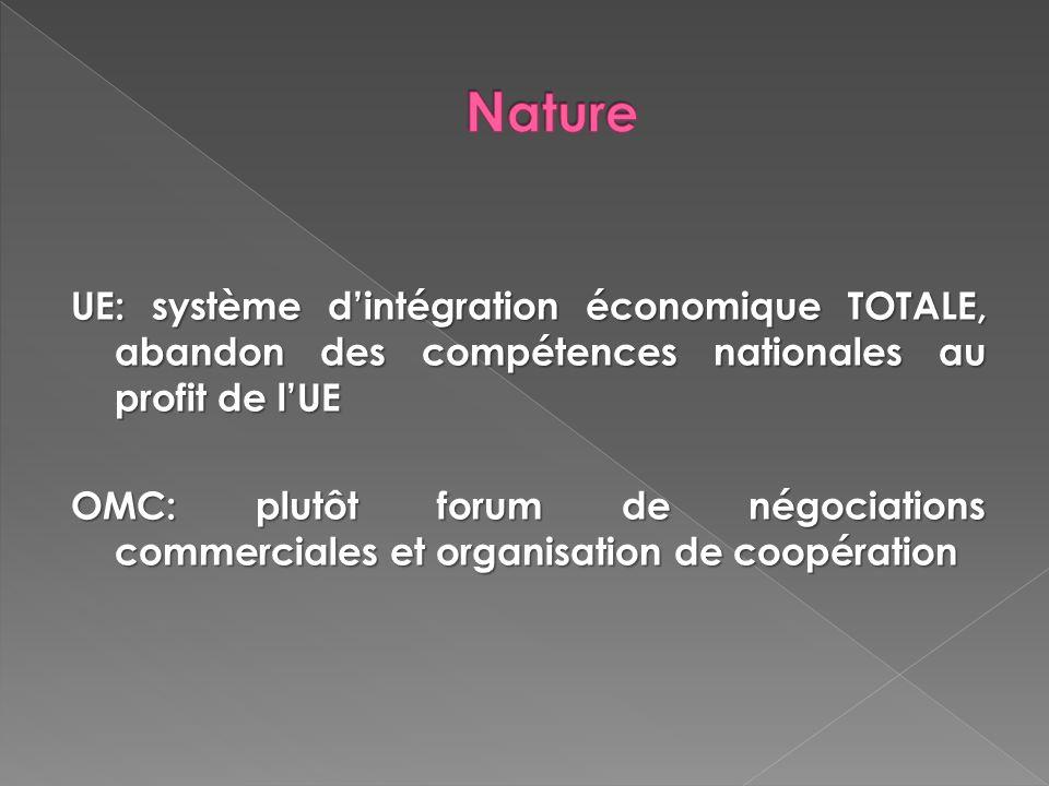 Nature UE: système d'intégration économique TOTALE, abandon des compétences nationales au profit de l'UE.