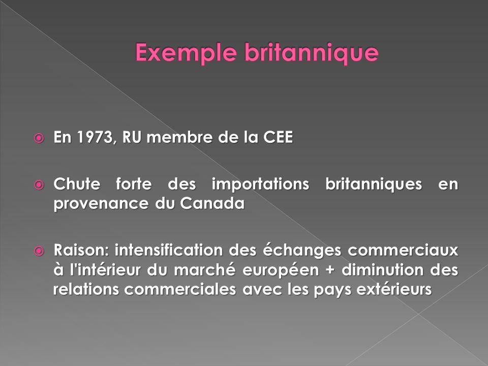 Exemple britannique En 1973, RU membre de la CEE