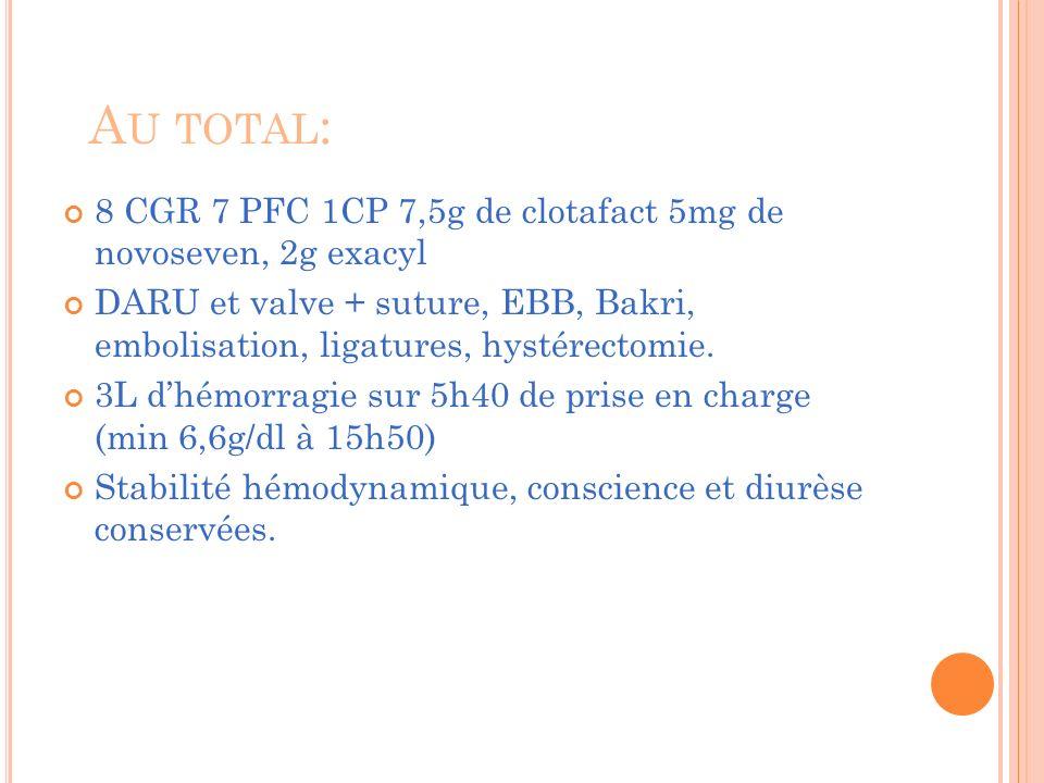 Au total: 8 CGR 7 PFC 1CP 7,5g de clotafact 5mg de novoseven, 2g exacyl.