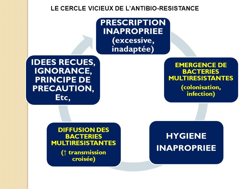 LE CERCLE VICIEUX DE L'ANTIBIO-RESISTANCE