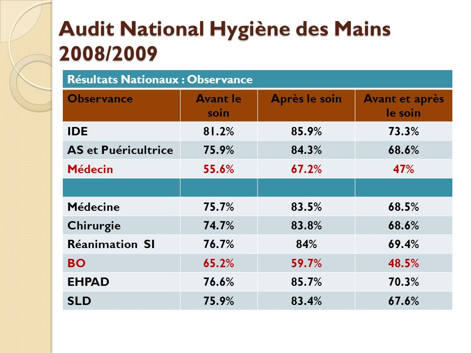 Audit National Hygiène des Mains 2008/2009