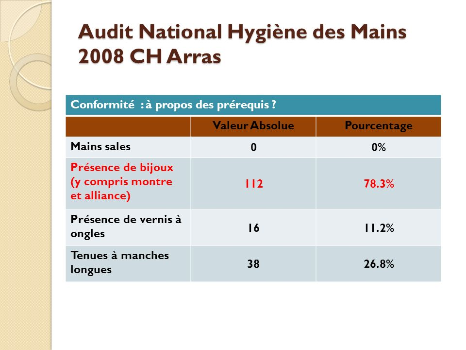 Audit National Hygiène des Mains 2008 CH Arras