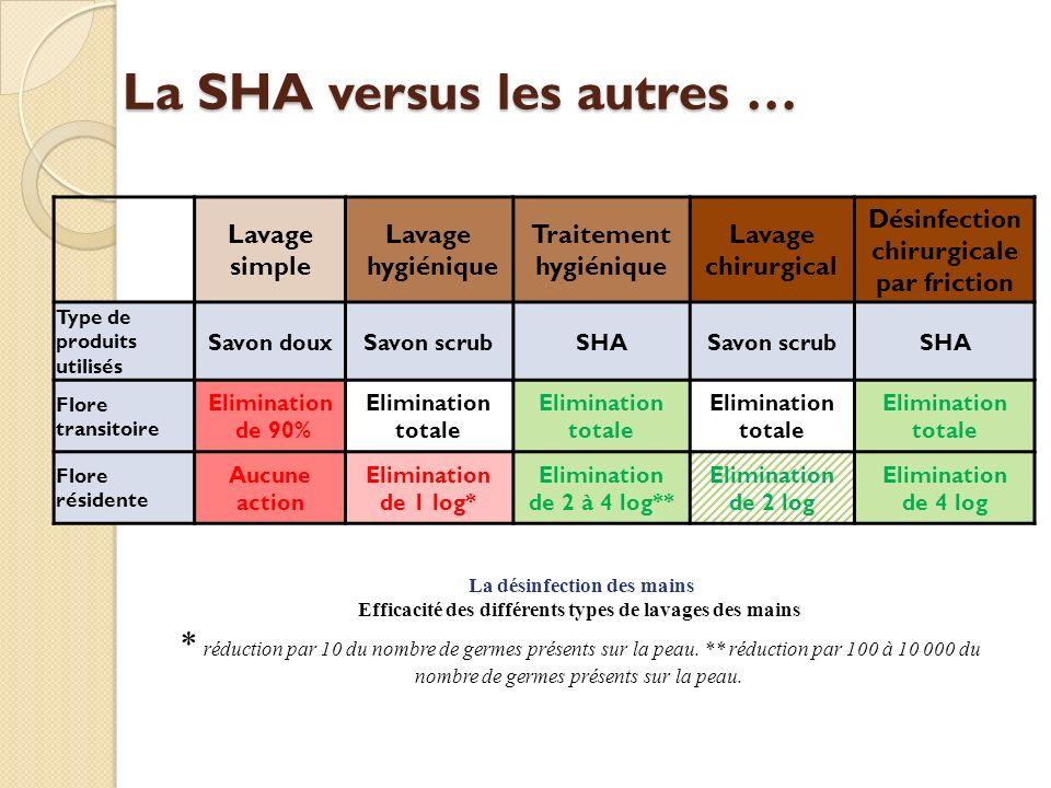 La SHA versus les autres …
