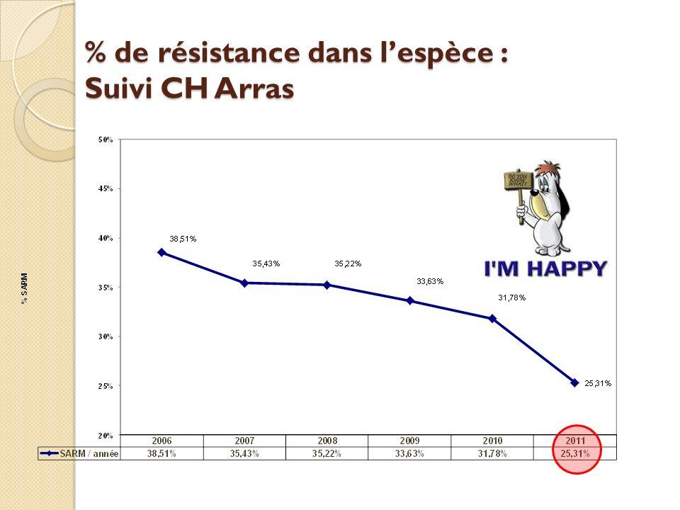 % de résistance dans l'espèce : Suivi CH Arras