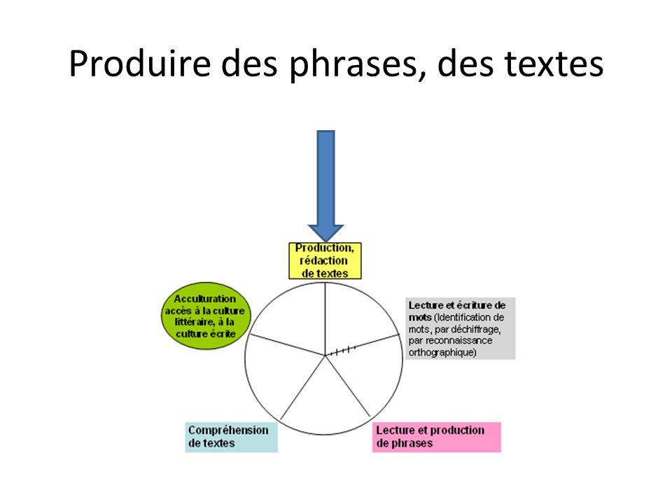 Produire des phrases, des textes