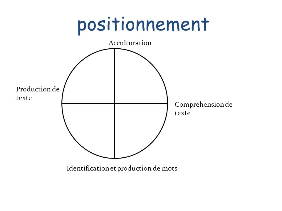 positionnement Acculturation Production de texte