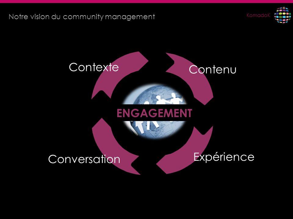 Contexte Contenu ENGAGEMENT Expérience Conversation