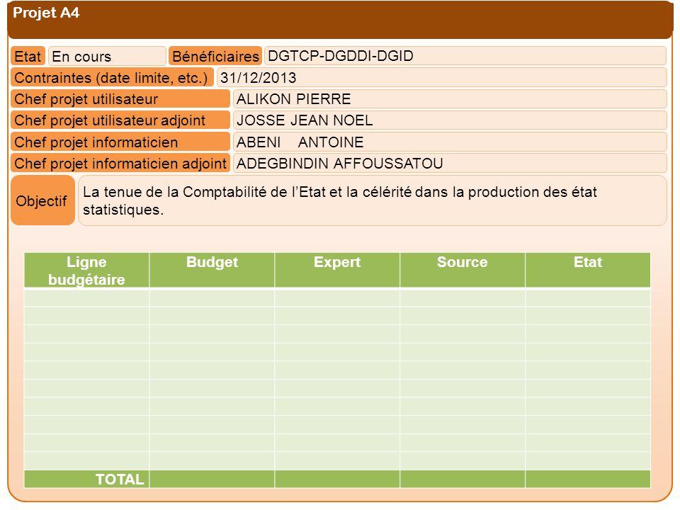 Projet A4 Etat. En cours. Bénéficiaires. DGTCP-DGDDI-DGID. Contraintes (date limite, etc.) 31/12/2013.