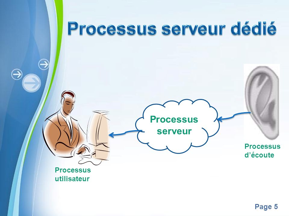 Processus serveur dédié