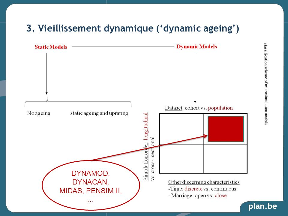3. Vieillissement dynamique ('dynamic ageing')