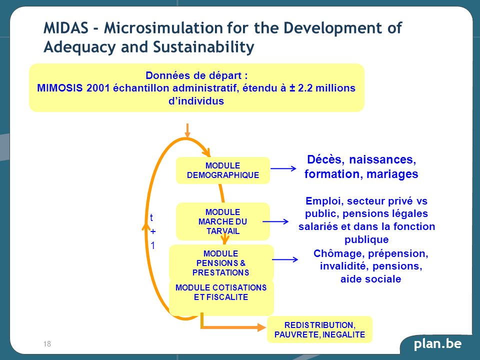 MIDAS - Microsimulation for the Development of Adequacy and Sustainability